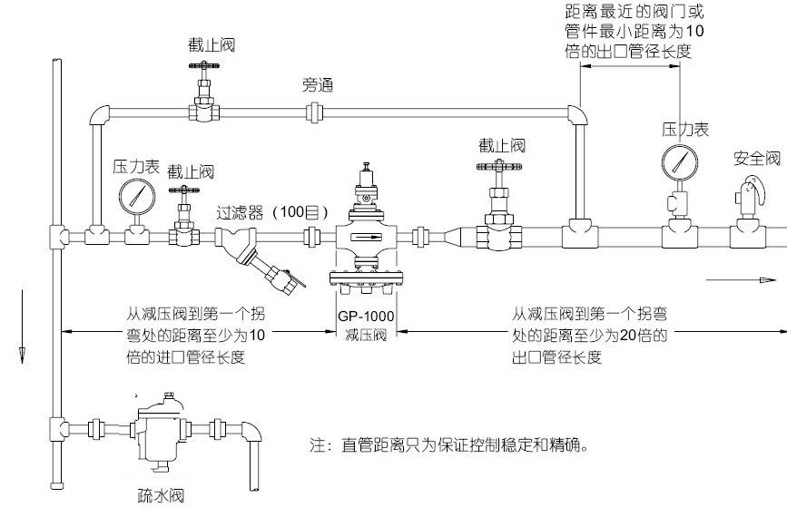 耀希达凯gp-1000减压阀图片
